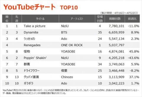 【YouTubeチャート】ONE OK ROCK、『るろ剣』主題歌がTOP10初登場