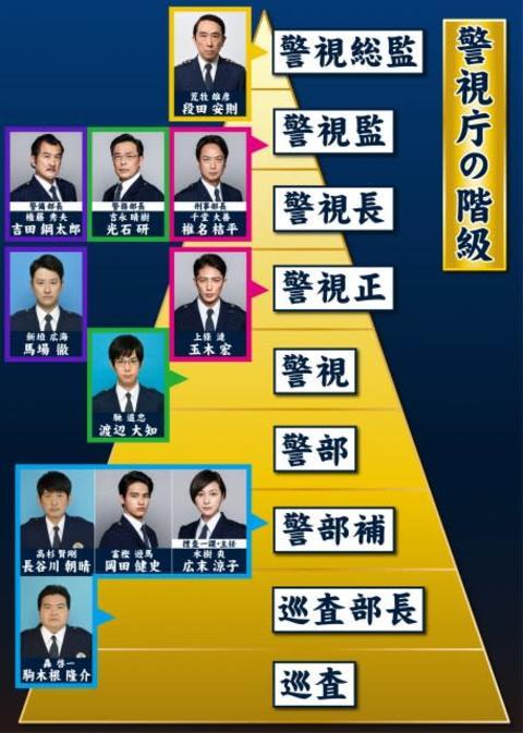 『桜の塔』権力争い最新の階級図が公開 玉木宏・漣の警視総監への道のり