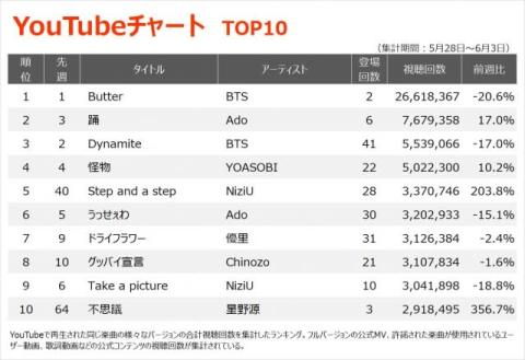 【YouTubeチャート】NiziUのデビュー作「Step and a step」がTOP10内返り咲き