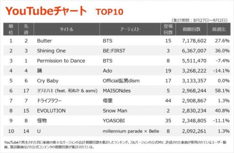 【YouTubeチャート】快進撃続くBE:FIRST「Shining One」、Snow Man新作がTOP10入り