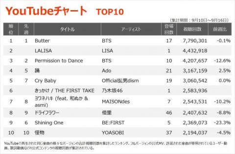 【YouTubeチャート】BLACKPINK・LISAのソロデビュー作「LALISA」初登場2位
